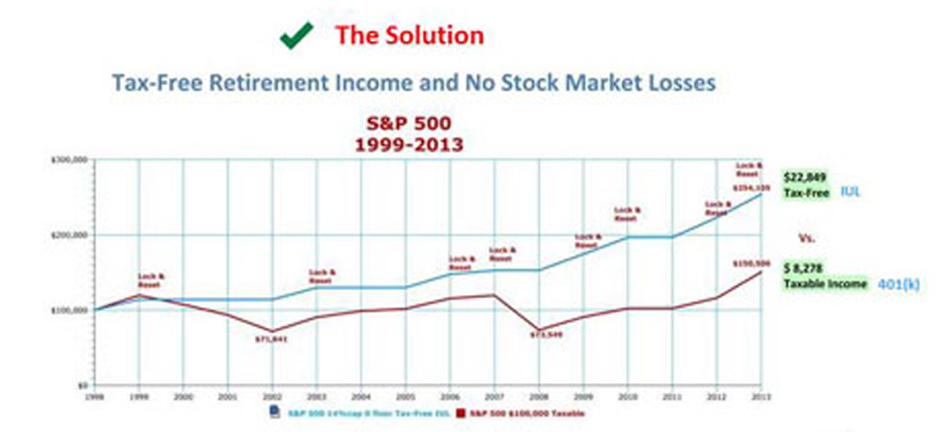 Safe Income Strategy #3.  Tax-Free Retirement Income and No Stock Market Losses.