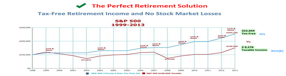 Tax-Free Pension Alternative vs. 401(k)  A 15 year look back of S&P 500